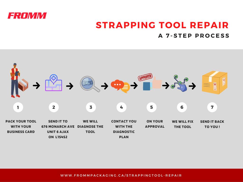 Tool Repair Process Flow Chart